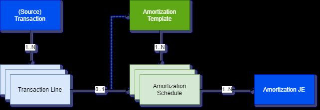 Amortization data structure